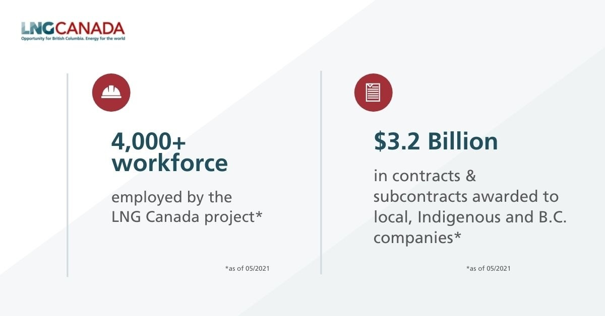 Infographic showing $3.2 billion in contracts and procurement and more than 4,000 peopleemployed at our Kitimat site